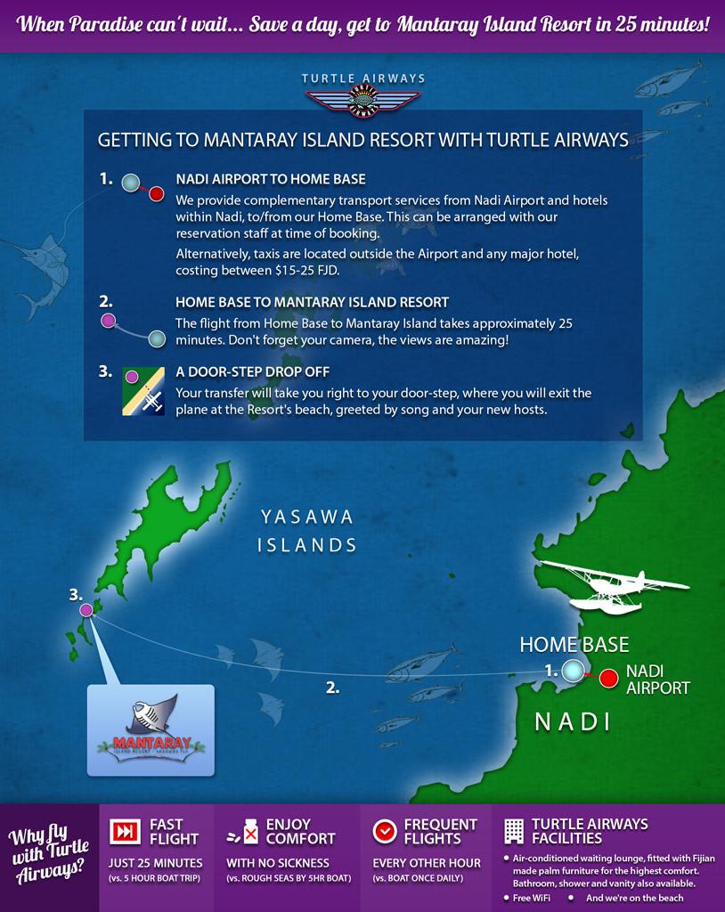 Mantaray Island Resort Fiji Flight Transfers