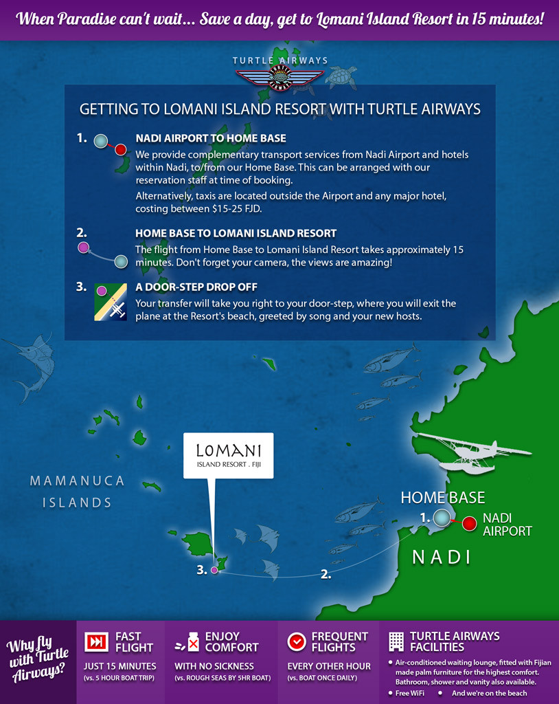 Lomani Island Resort Fiji Flight Transfers